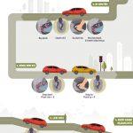 6 dấu hiệu bạn nên thay má phanh cho ô tô của bạn?