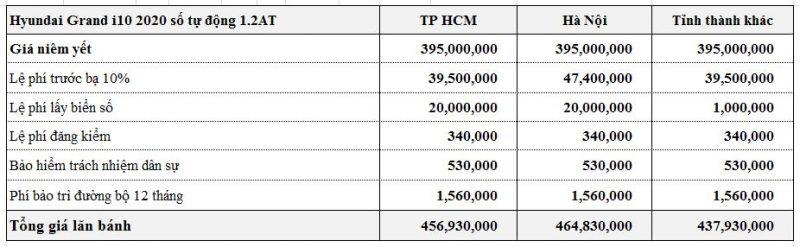Chi phí ra biển Hyundai i10 Hatchback 2020 số tự động