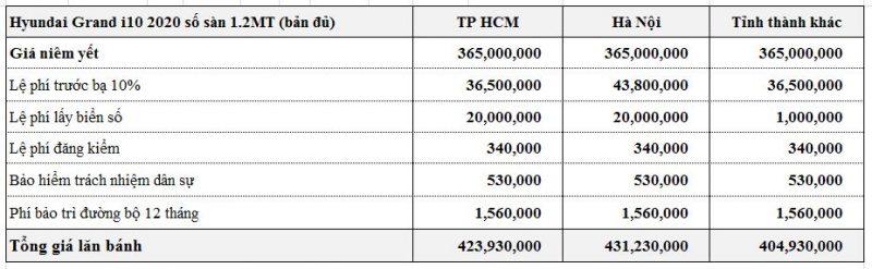 Chi phí ra biển số Hyundai Grand i10 Hatchback 2021 số sàn